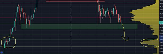 Daily chart Support 24k