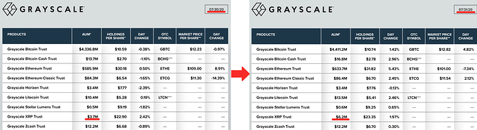 Grayscale  XRP Vergleich