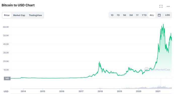 2021-09-20 16_26_02-Bitcoin price today, BTC to USD live, marketcap and chart _ CoinMarketCap