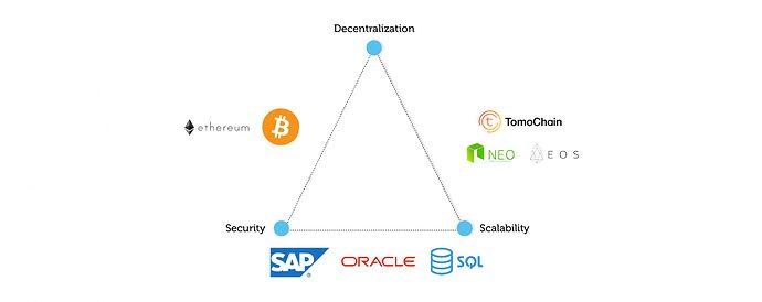 Template_Campus_scalability-trilemma-scaled