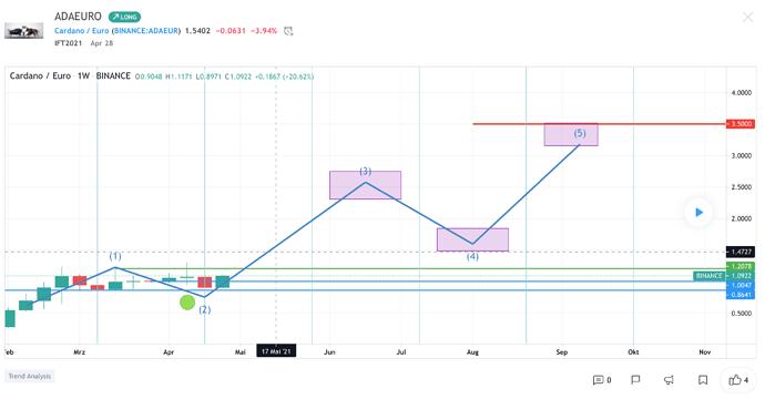 screeshot tradingview prognose Ada