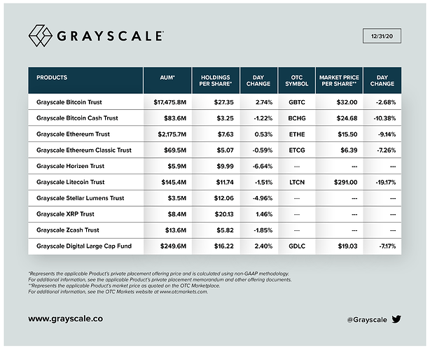 Grayscale CryptoTrust  2020-12-31