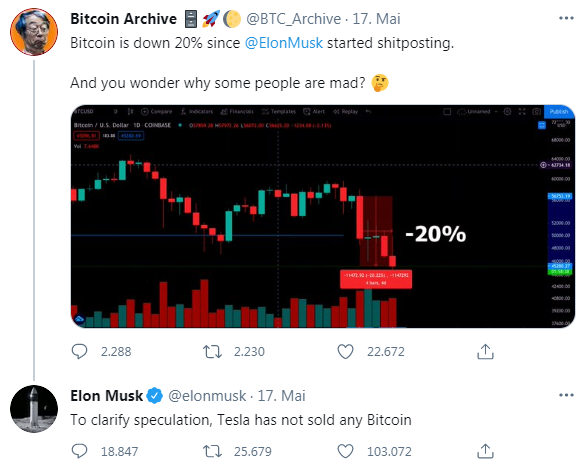Twitter Elon Musk   2021-05-17   Tesla didnt sell Bitcoin