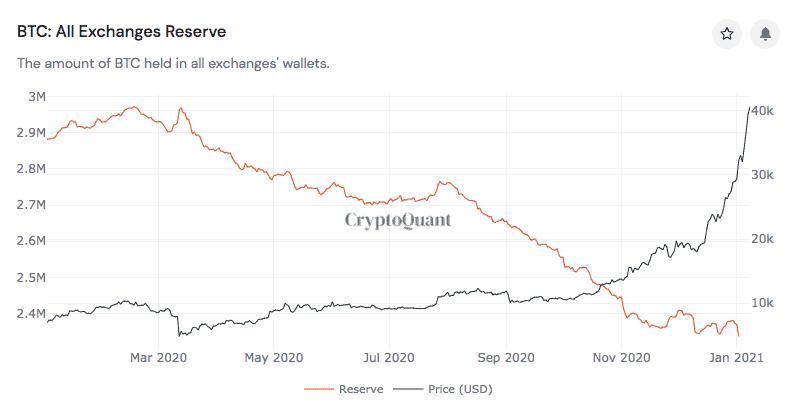 glassnode  btc on exchanges  01 2020