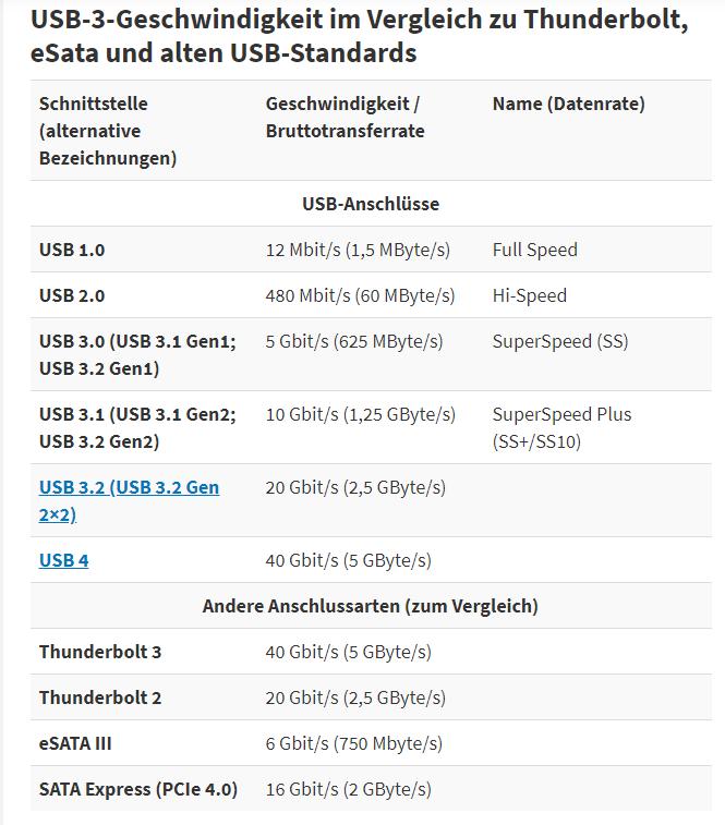 usb30 speed