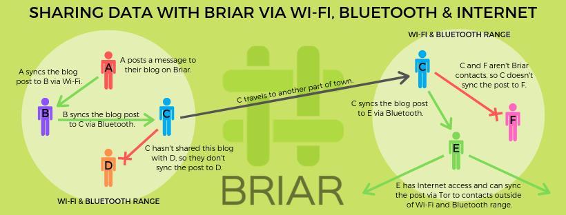 Sharing data with Briar via Wi-Fi, Bluetooth and Internet