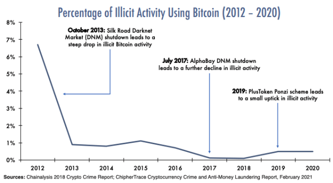 Bitcoin-Anteil-illegaler-Transaktionen-1618497209-0-12